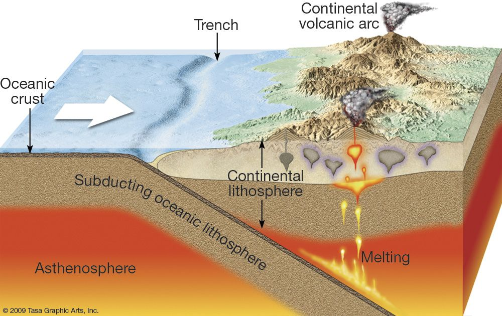 show me a diagram of a volcanic zone collision where are volcanoes and earthquakes likely to occur  socratic  where are volcanoes and earthquakes