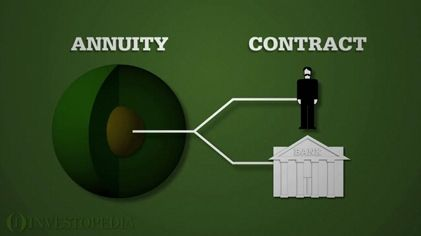 What Is An Annuity Top Rated Annuities Guaranteed Income