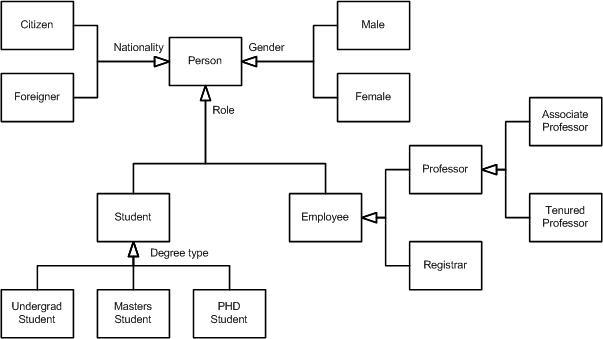 Uml 2 Class Diagrams An Agile Introduction Class Diagram Phd Student Diagram