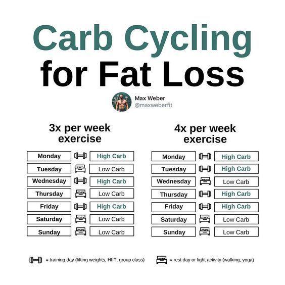 Photo of Dieser Trainer erklärt, wie man Carb Radfahren für fetten Verlust tut