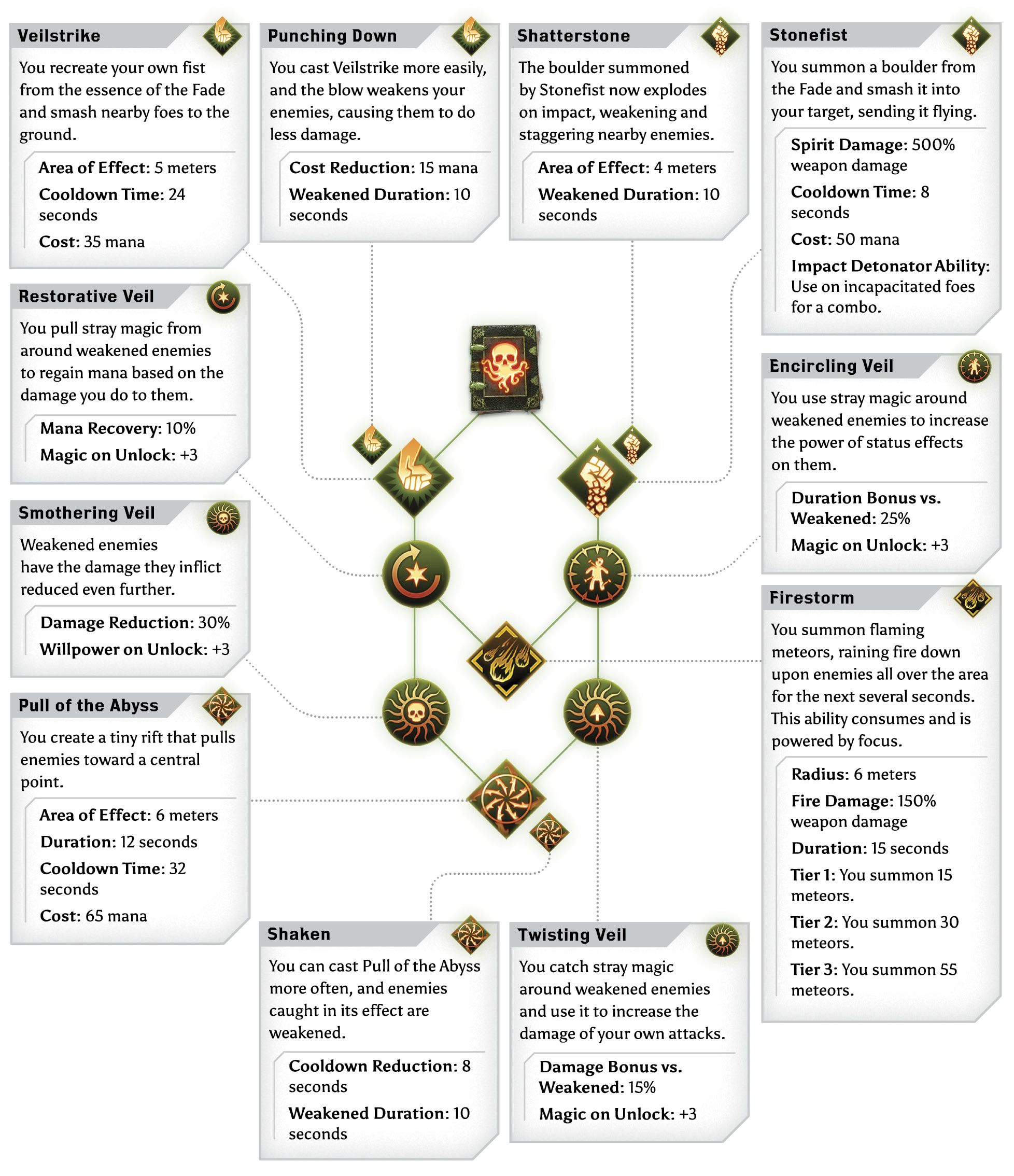 Dragon Age Inquisition Mage Dragon Age Dragon Age Characters Dragon Age Inquisition