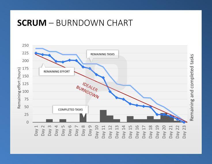 Scrum Ppt Das Burndown Chart Zeigt Den Arbeitsprozess Ihres Scrum