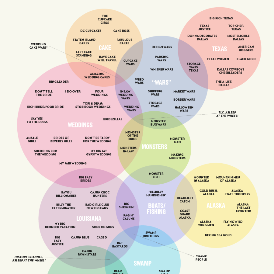 Reality tv venn diagram infographic pinterest venn diagrams reality tv venn diagram pooptronica Image collections