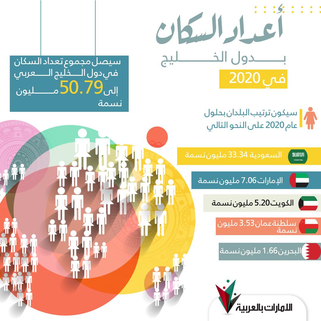 أعداد السكان بدول الخليج في 2020 Desktop Screenshot Screenshots Desktop