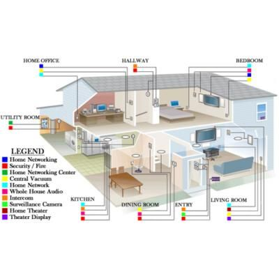 Cabling Wiring Diagram Whole House Wiring Schematic Diagram