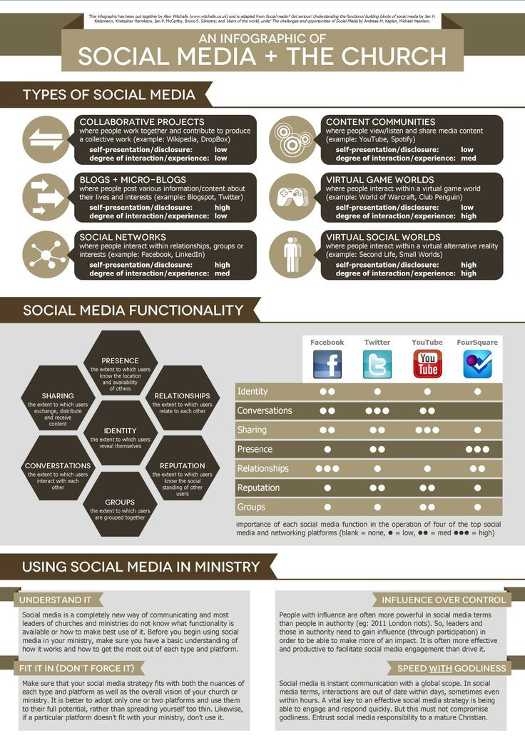 Social Media And The Church Infographic Social media