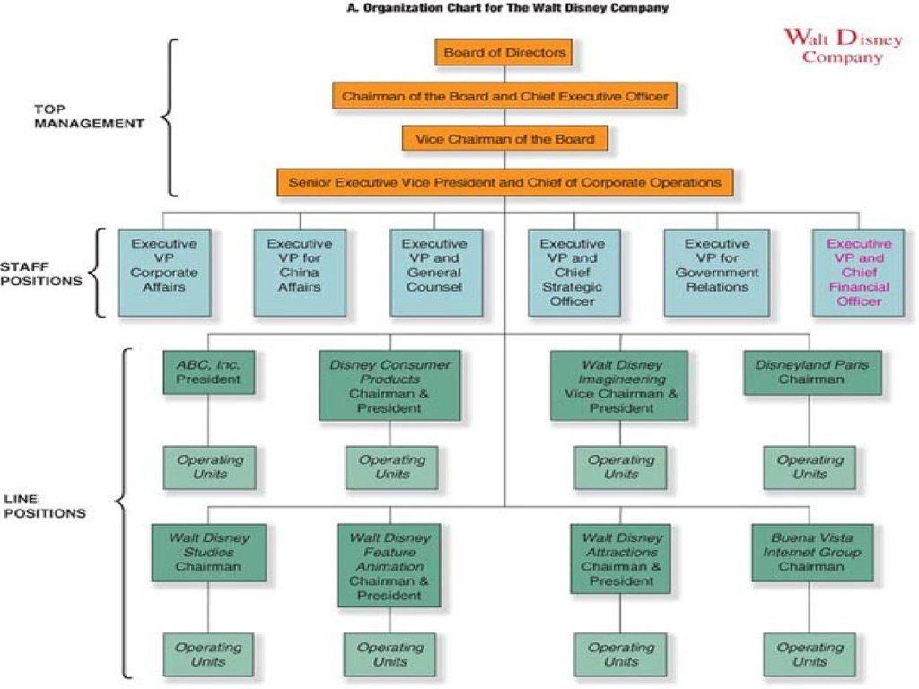 الهيكل التنظيمي ديزني الهيكل التنظيمي والت ديزني Organizational Structure Organization Chart Organizational Chart