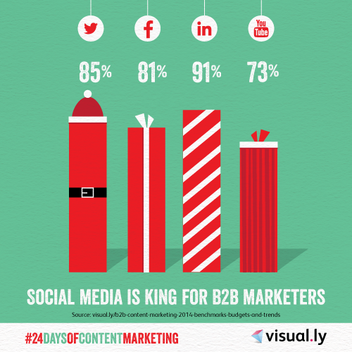 24 Days of Content Marketing: Social Media is King for B2B Marketers