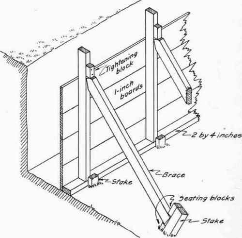Simple Form For Concrete Foundation Wall Where Only An Inside Form Is Necessary Building Foundation Concrete Formwork Concrete