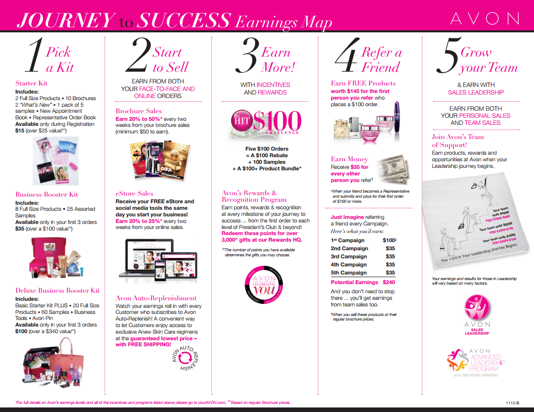 For only 25 a one time fee you start your Avon business