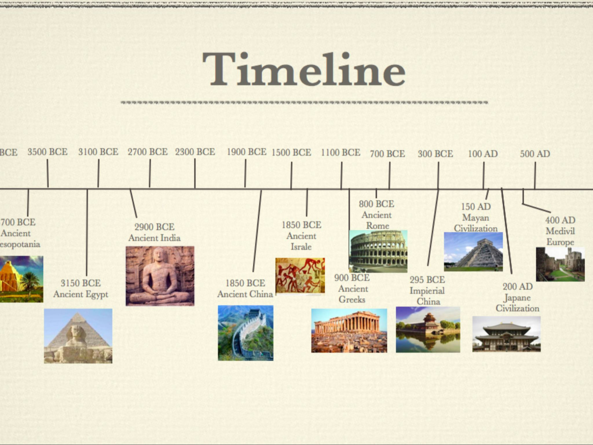 Timeline Of Civilizations