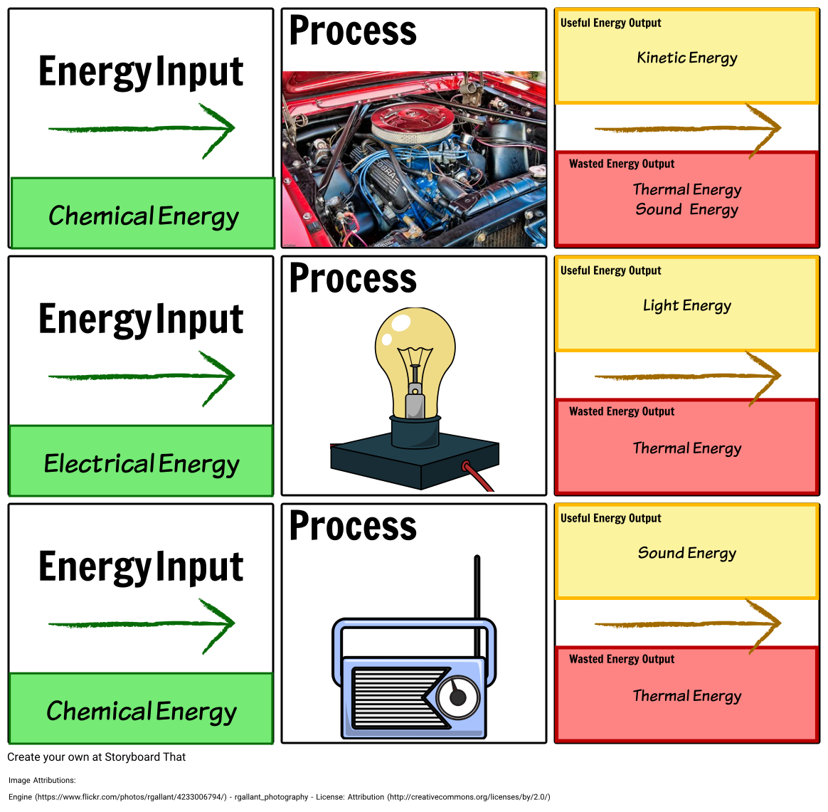 Introduction To Energy Chemical Energy Energy Transfer Energy