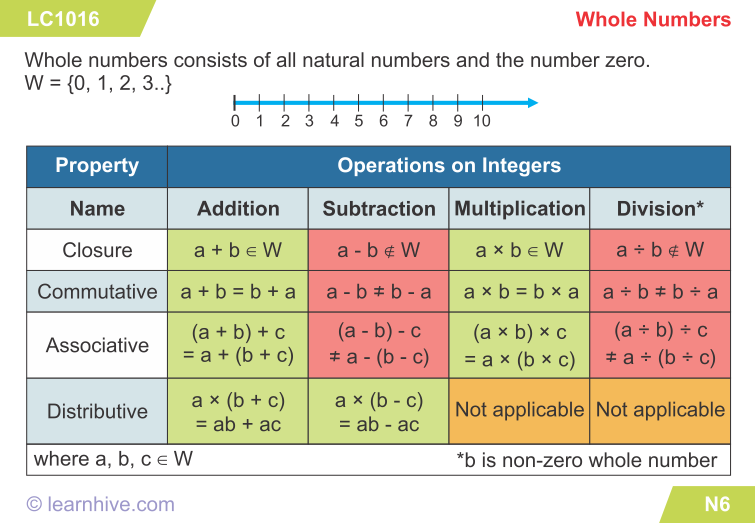 learning card for Whole Numbers Natural number