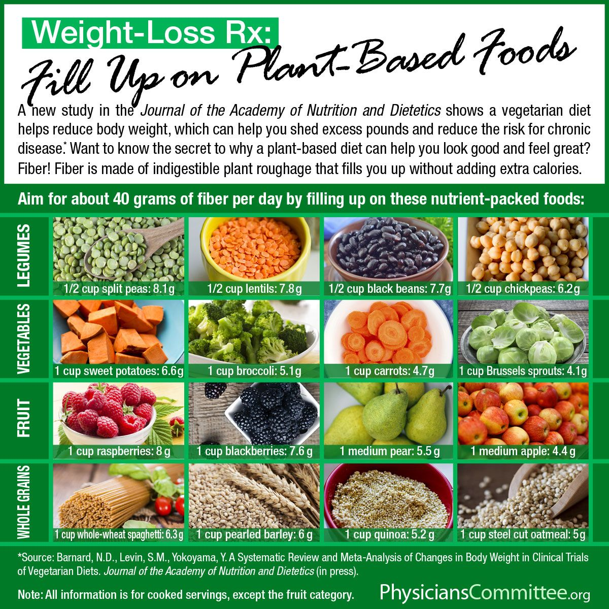 how much weight loss on a.plant based diet