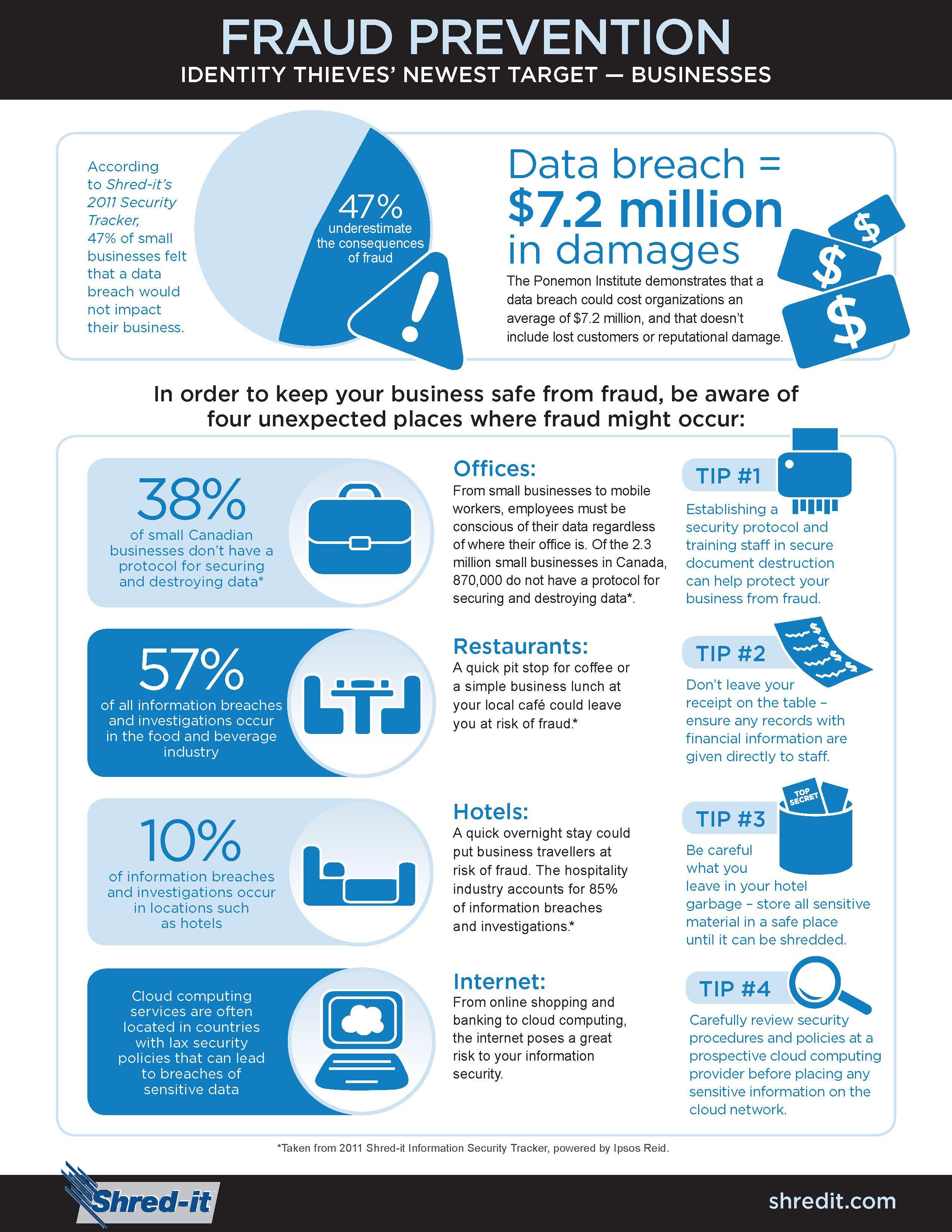 Shred It Fraud Prevention Infographics Random