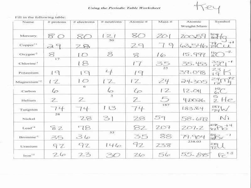 Atoms Vs Ions Worksheet Best Of atoms and Ions Worksheet