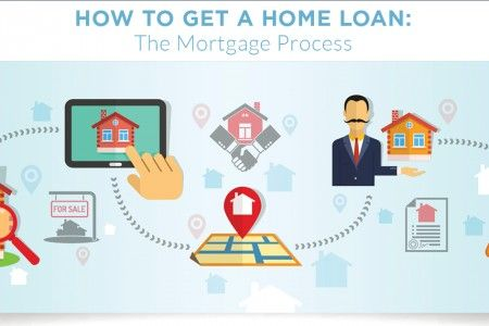Mortgage Process Diagram 7 Way Blade Trailer Wiring The Loan Explained In Simple Homeloan Applyforhomeloan Australia