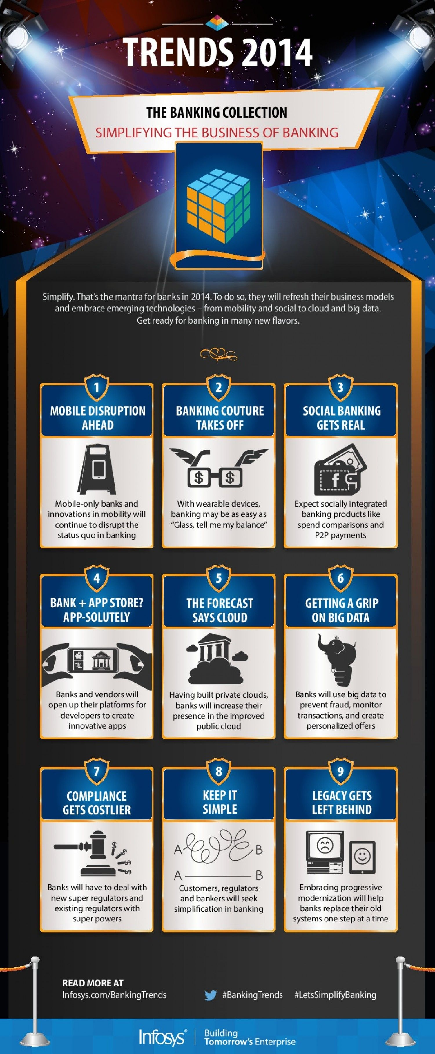9 #Banking Trends For 2014 | Banking Infographics | Cloud
