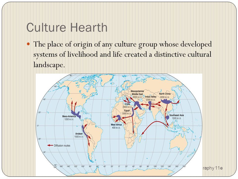 Culture Hearth Diffusion Ap Human Geography Human Geography