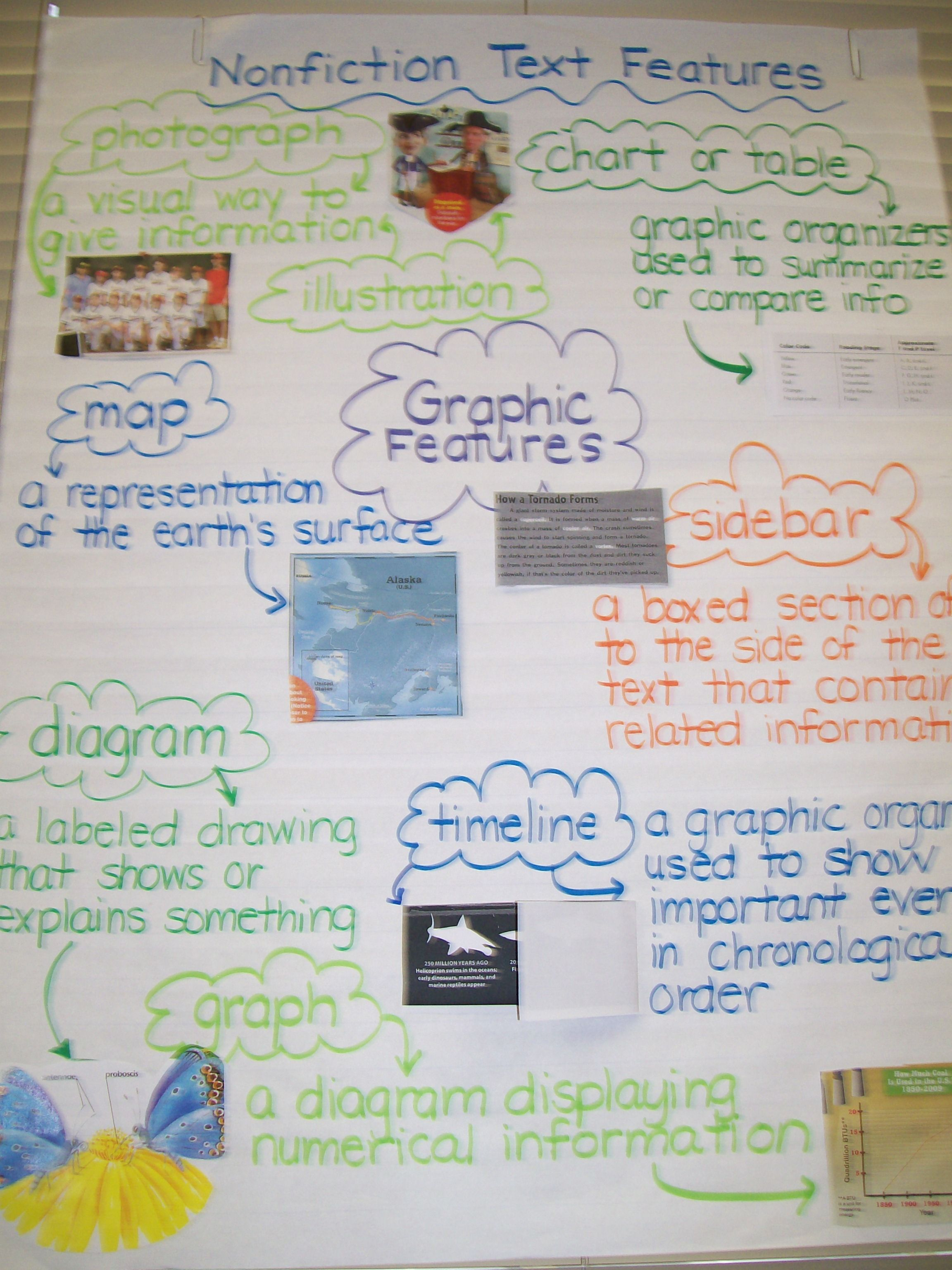 Nonfiction Text Features Graphic Features Anchor Chart