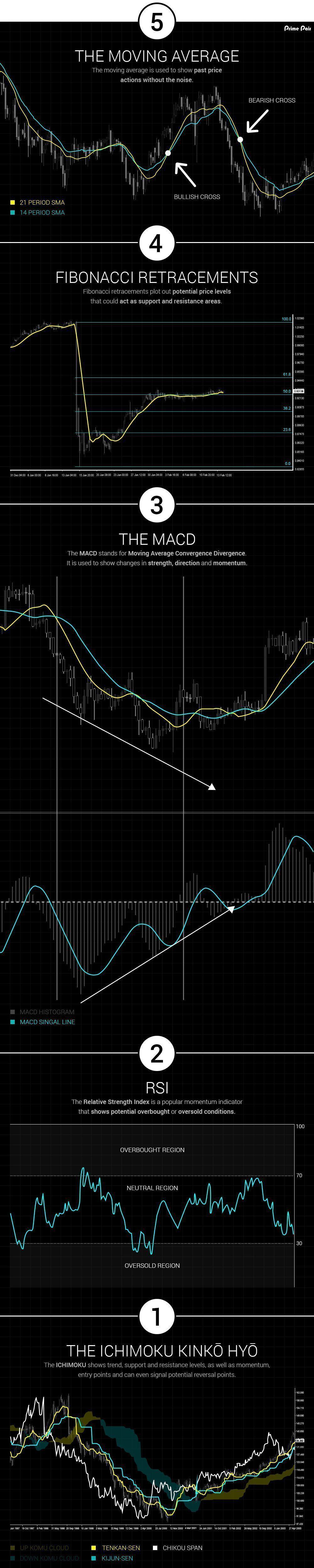 Top 5 Intraday Trading Indicators   Most Accurate Indicators - NTA™️