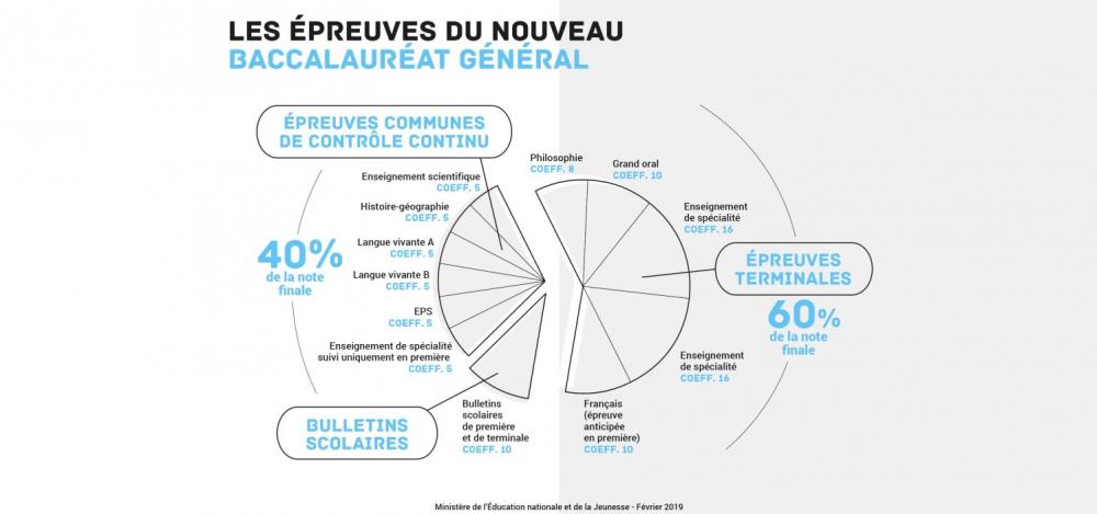 Bac2021 Les Coefficients Des Epreuves Du Baccalaureat General Et Technologique Baccalaureat Education Nationale Epreuve Du Bac