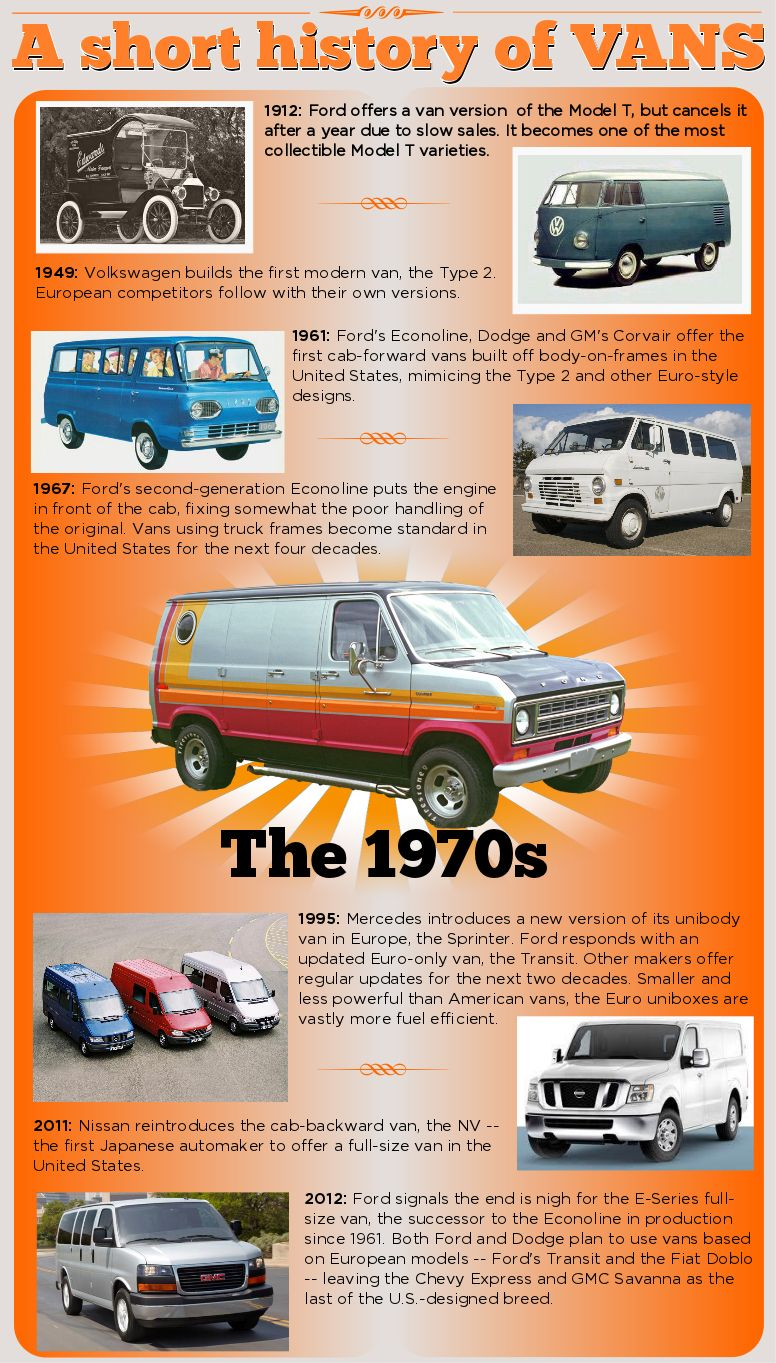 4c588c4e191ead End of the  Ford Econoline marks a new era for great American vans.   timeline