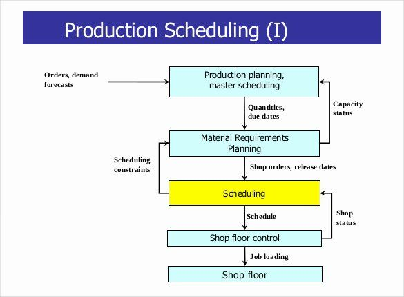 Master Production Schedule Template Excel Elegant Index Of ...
