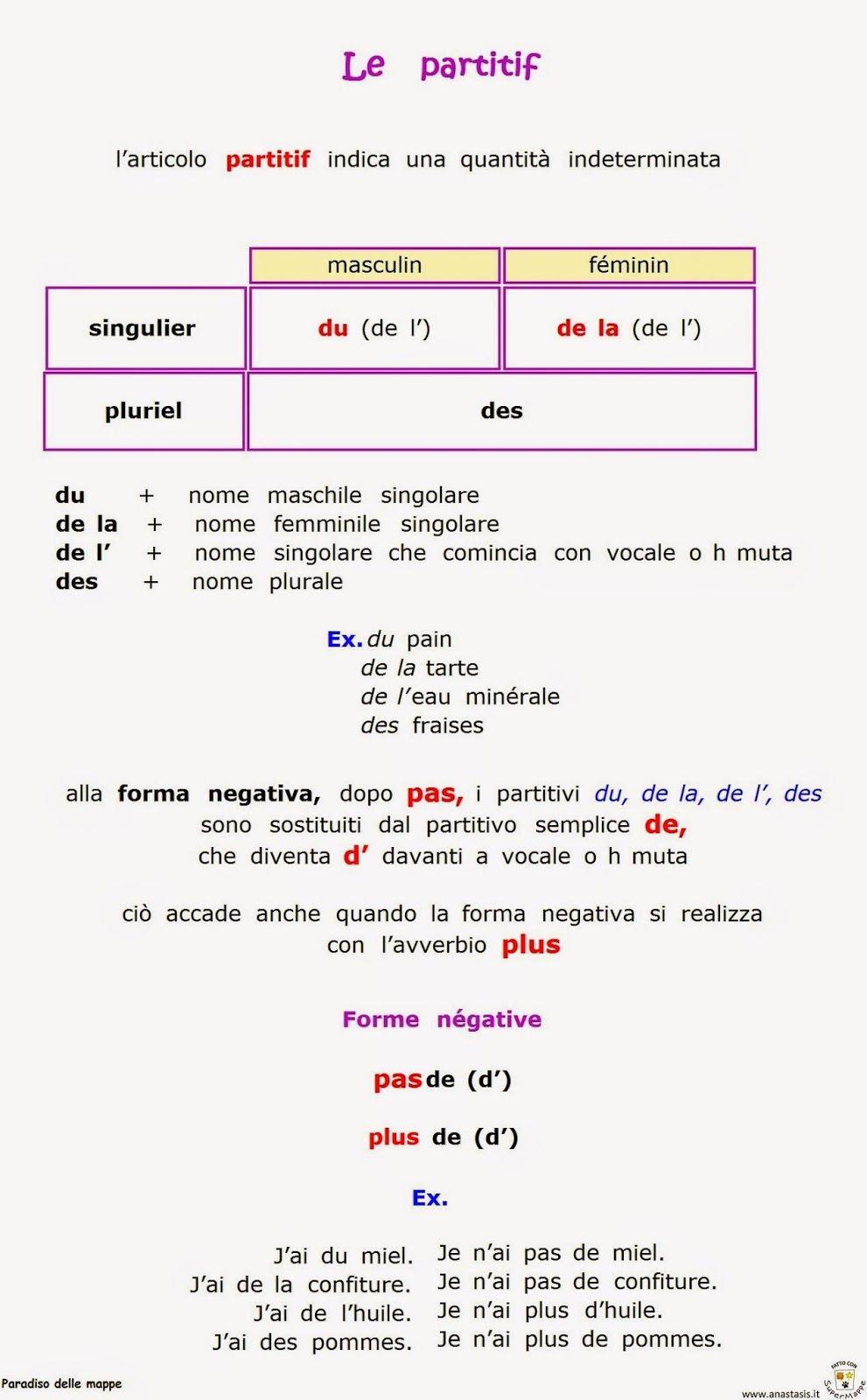 Paradiso Delle Mappe Francese 2 Media Grammatica Francese Imparare Il Francese Lingua Francese