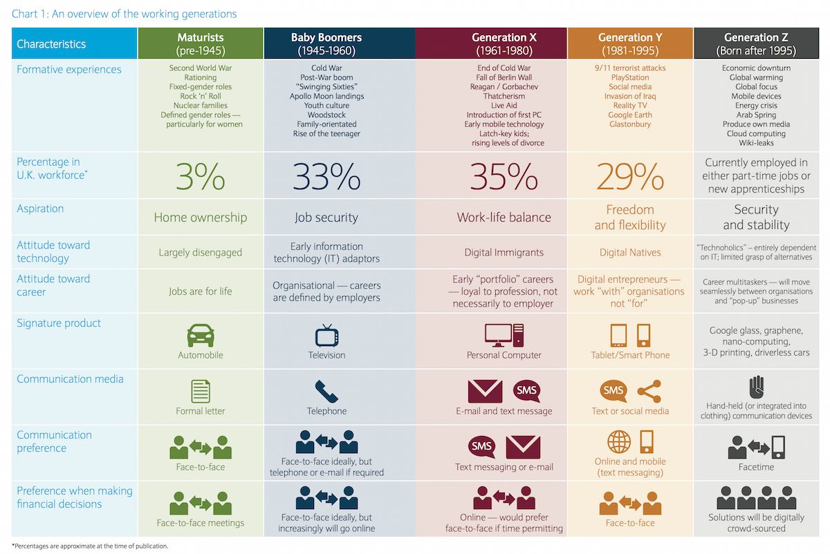 The Generation Guide Millennials Gen X Y Z And Baby Boomers Fourhooks Generations In The Workplace Generation Z Generation X Y