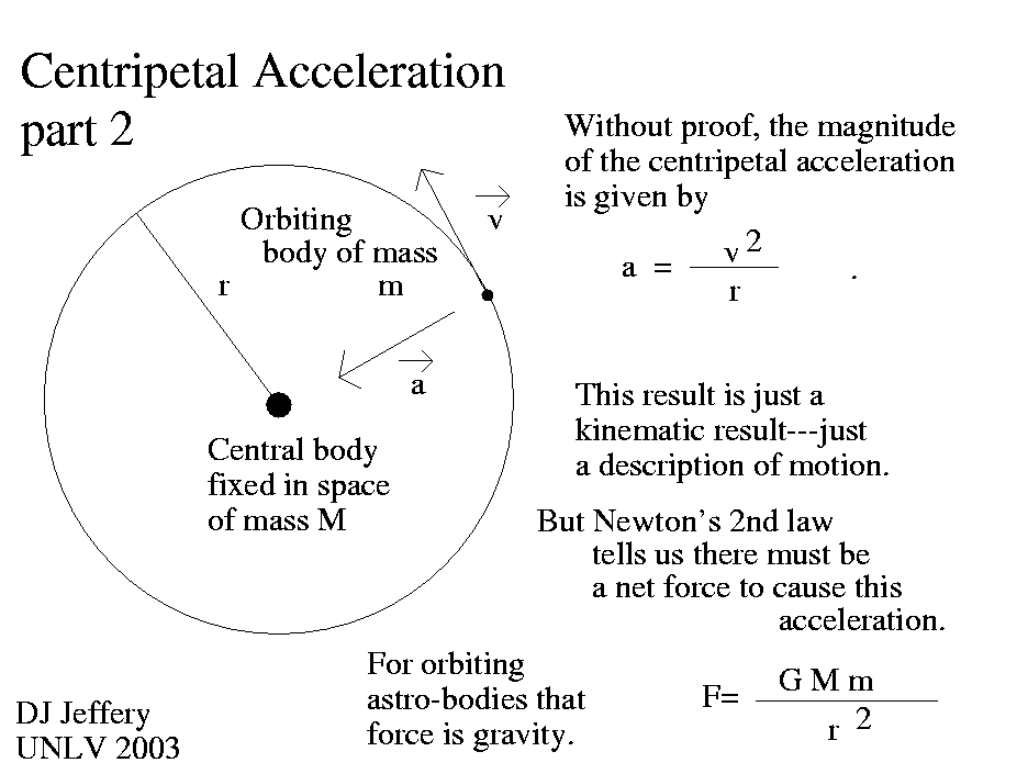 Calculate Centripetal Acceleration of an Orbiting Object | technical