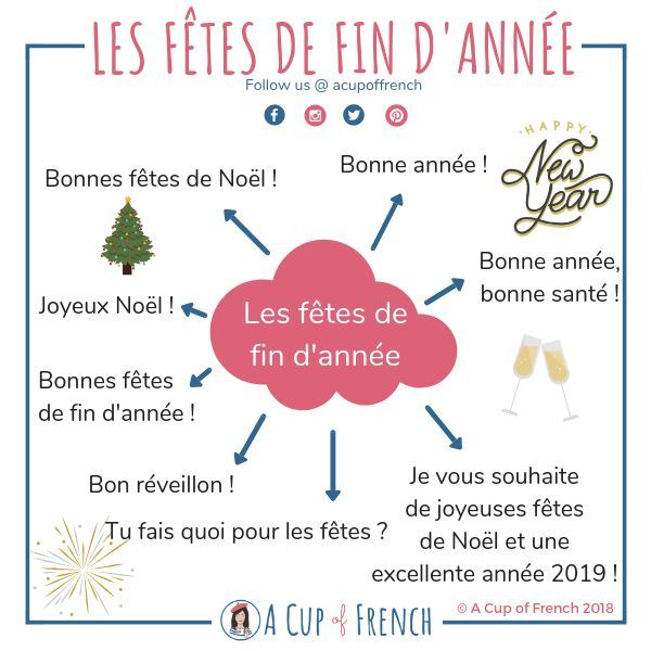 Weihnachtsgrüße In Französisch.How To Wish A Merry Christmas And A Happy New Year In French