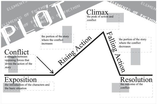 Plot Map Fiction Writing Pre Writing Writing Tips Story Elements