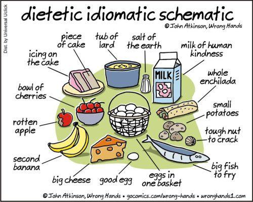 Dietetic Idiomatic Schematic English Teaching Materials English Fun Idioms
