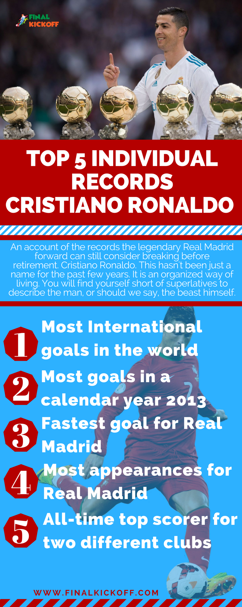 Top 5 individual records Cristiano Ronaldo is yet to break  Most International goals in the world Most goals in a calendar year 2013 Fastest goal for Real Madrid Most appearances for Real Madrid All-time top scorer for two different clubs