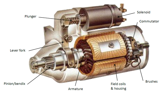 What Is The Starter Motor How Does It Work Car Starter