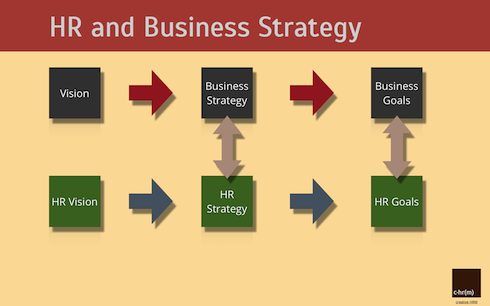 Develop The Hr Strategy And Implement It  Human Resources