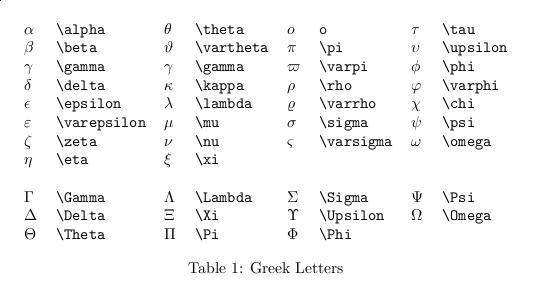 Greek Alphabet Latex Symbols Thesis Pinterest Greek Alphabet