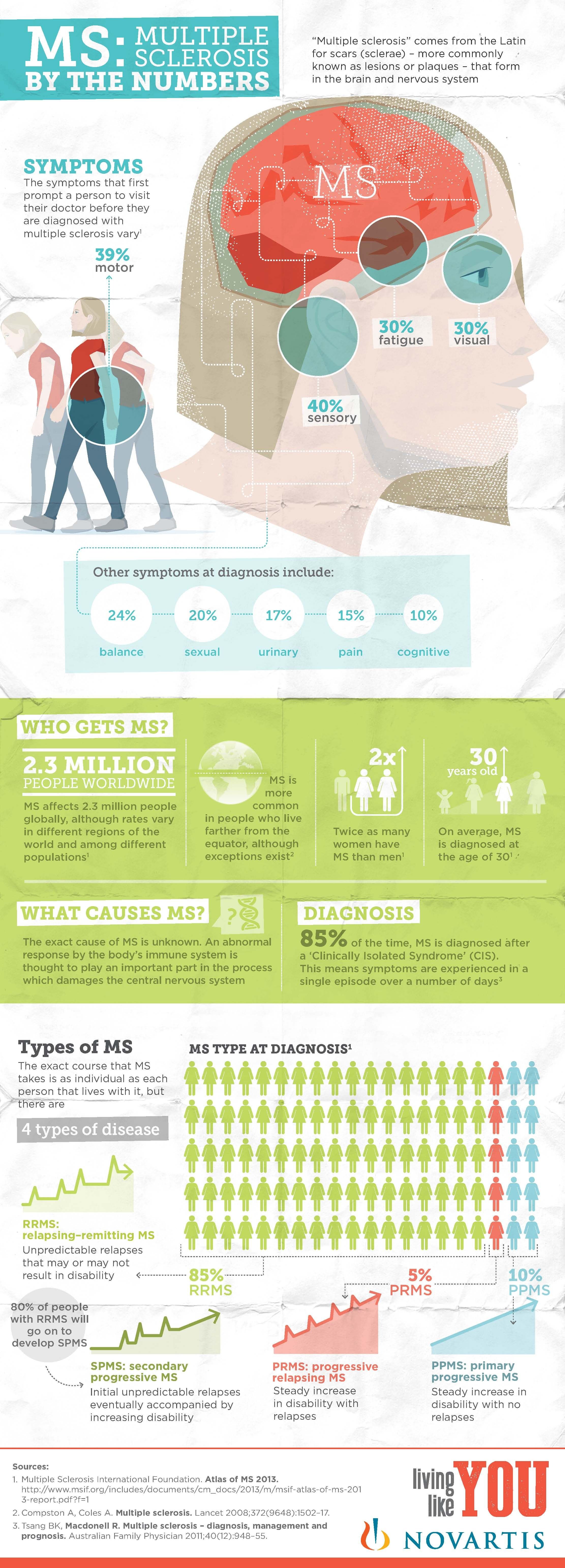 Pin On Multiple Sclerosis Ms Information