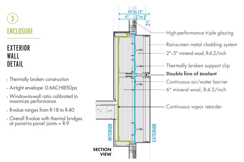 diagram of an exterior wall detail. | cladding systems, metal cladding,  mineral wool  pinterest