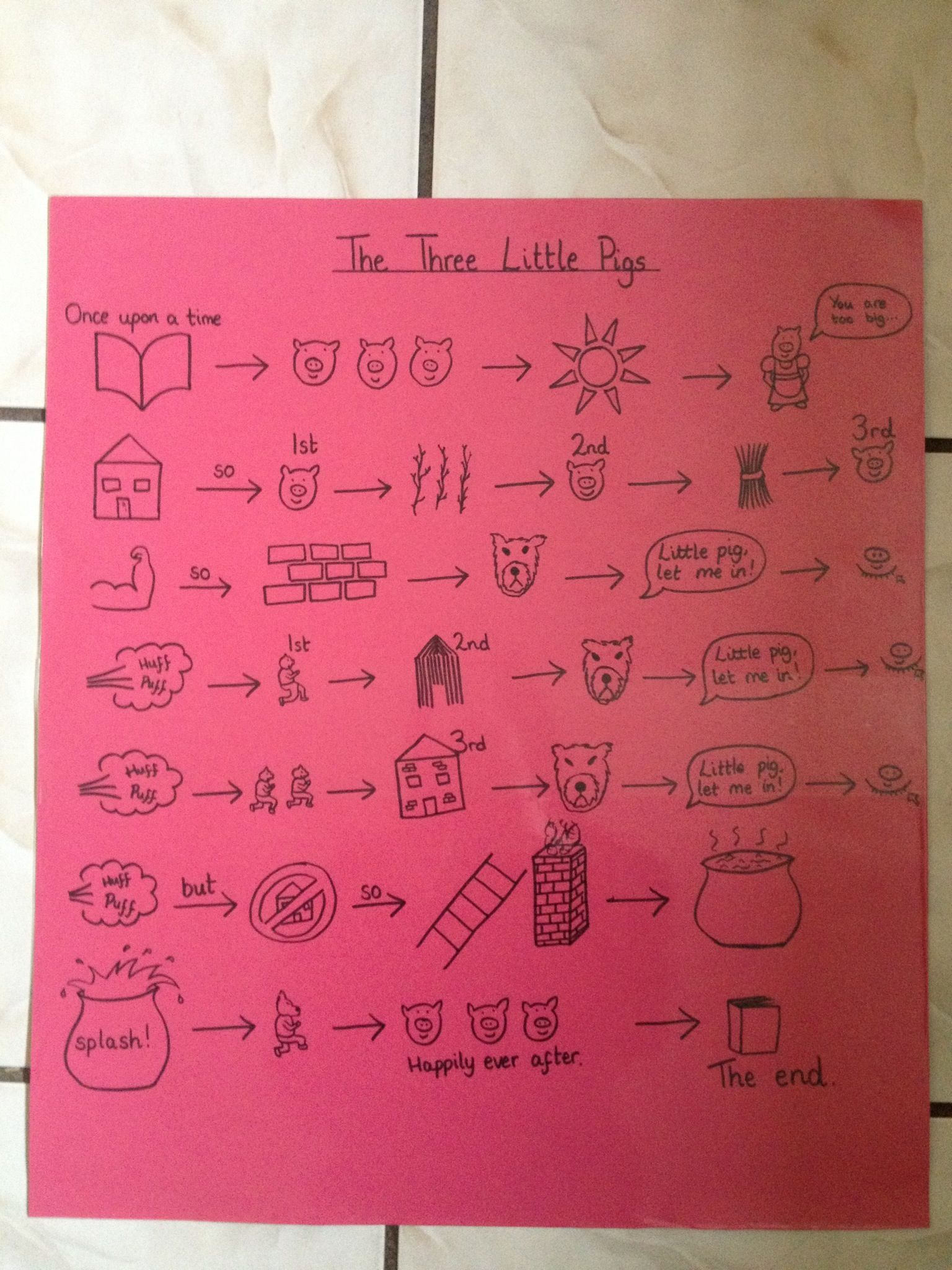 NEW  The Three Little Pigs Story Sequencing Activity
