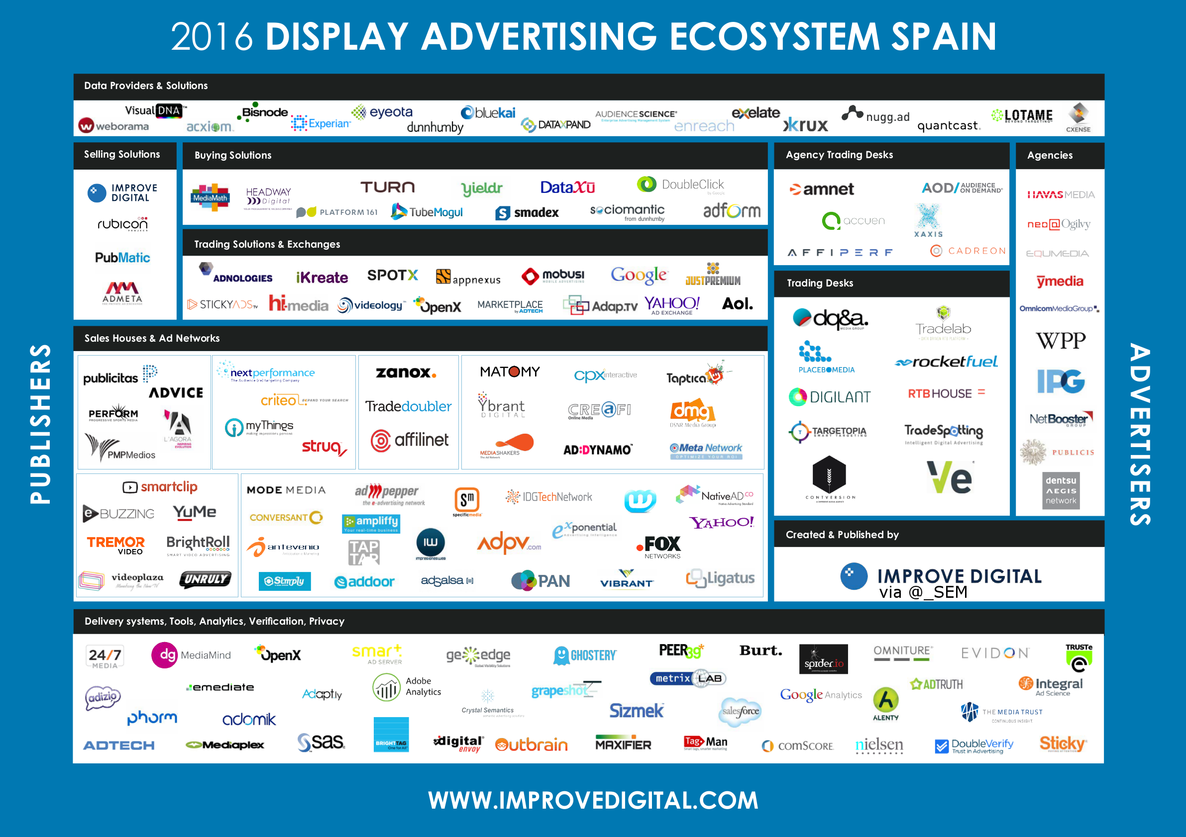 ES VIDEO & DISPLAY ADVERTISING ECOSYSTEM 2016 -- Market Map Spain ...