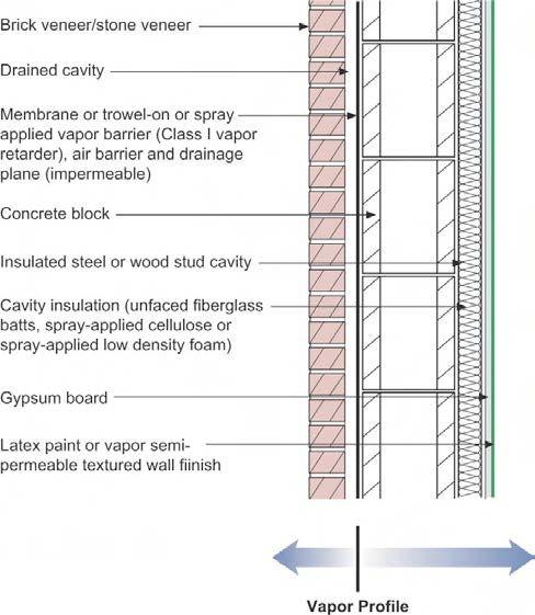 Cmu Cavity Wall With Brick Veneer Section Google Search