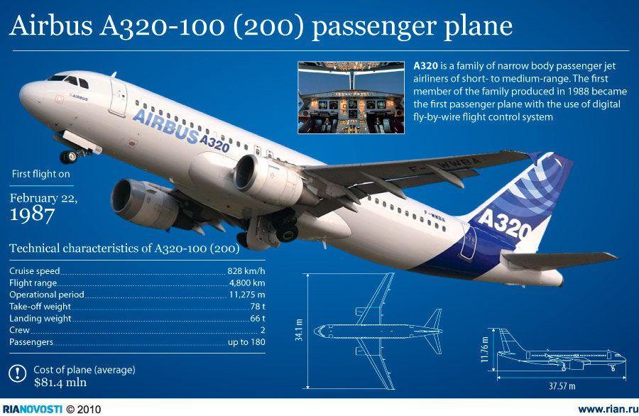 Airbus A320-100 (200) passenger plane | Airbus | Aviation