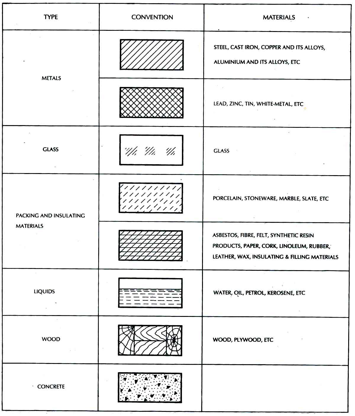 Technical Drawing Material Representation