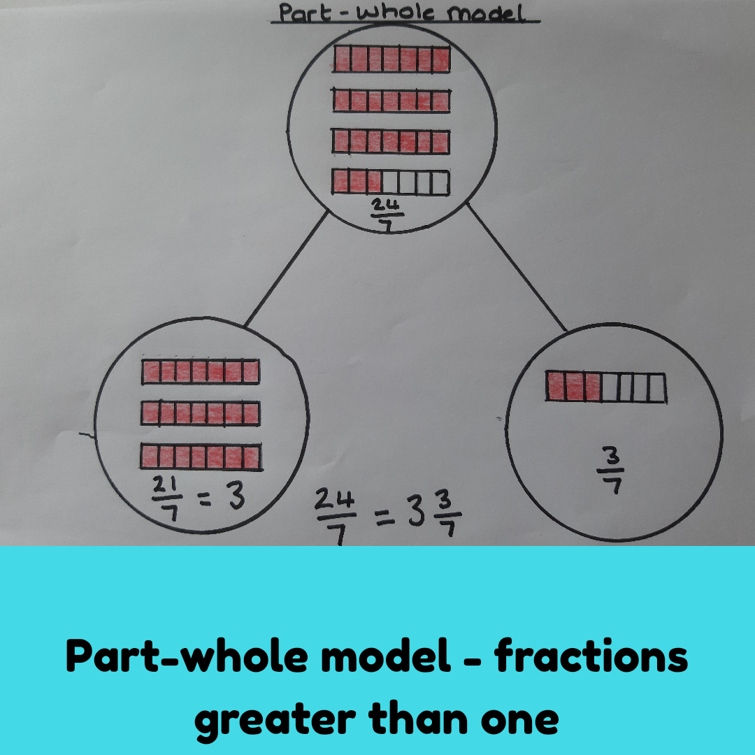Fractions Greater Than 1 Mixed Number And Improper Fractions Improper Fractions Fractions Math 4 Kids [ 1080 x 1080 Pixel ]