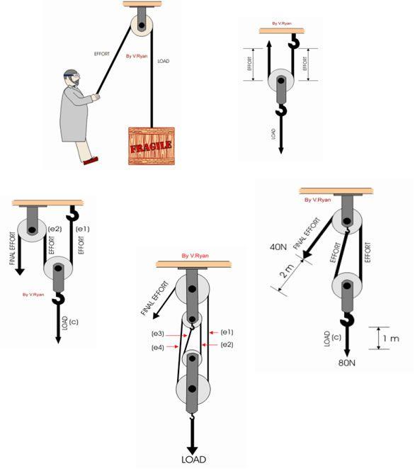 pulley system  u2026