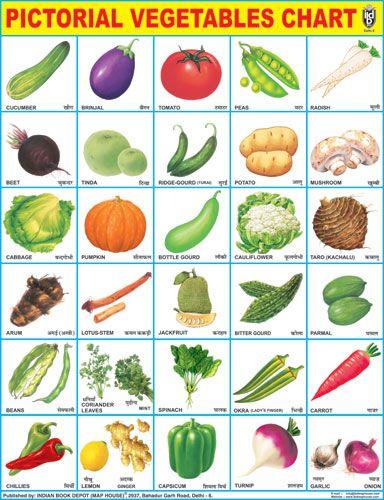 Vegetables Vegetable Chart Vegetables Pumpkin Tea