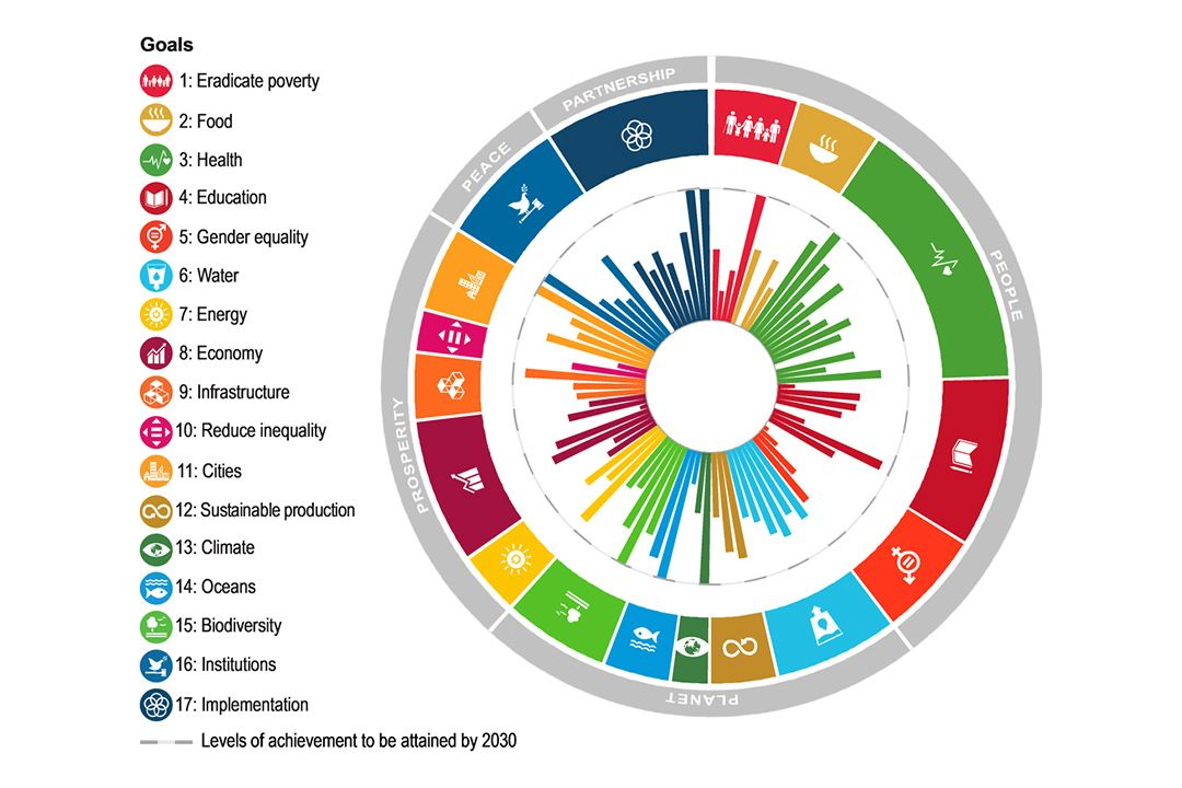 Oecd Seeks Feedback On Policy Coherence For Sustainable Development News Sdg Knowledge Sustainable Development Sustainability Sustainable Development Goals