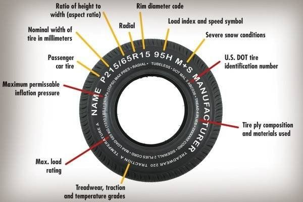 How To Read A Tire Size >> How To Read Your Tire Cars Motorcycles